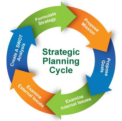 Strategic Planning in Diversified Companies